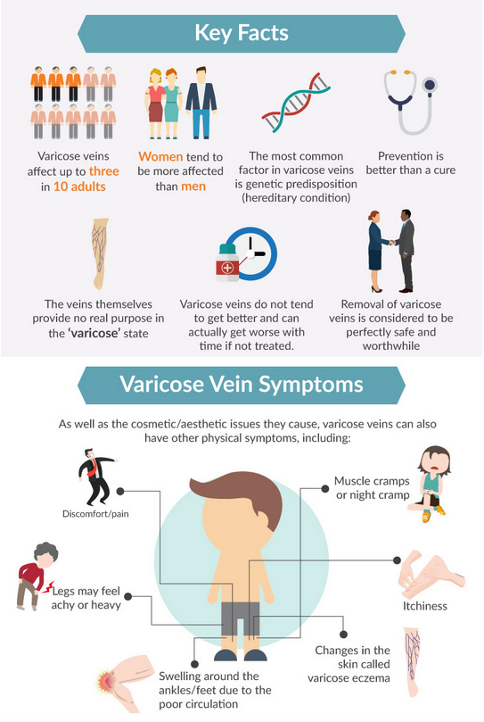 varicose vein treatment | Dr. Joel Gotvald | Austin Vein Specialists